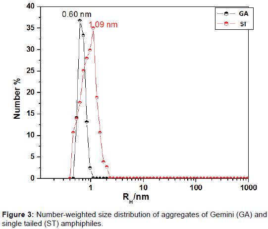 proteomics-bioinformatics-aggregates-Gemini
