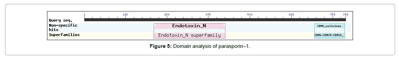 proteomics-bioinformatics-analysis-parasporin
