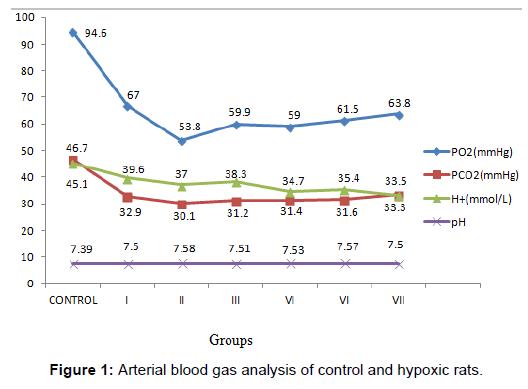 proteomics-bioinformatics-arterial-blood-hypoxic