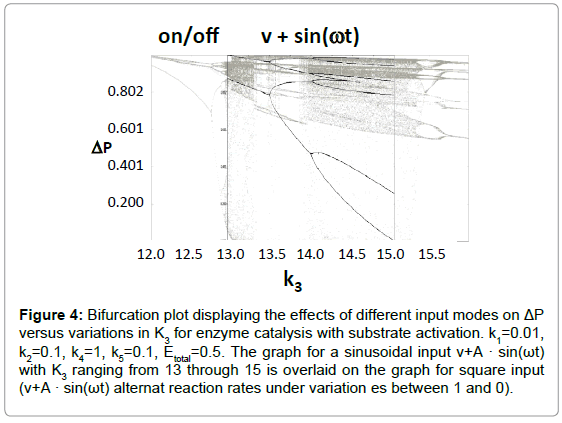 proteomics-bioinformatics-bifurcation-plot-effects