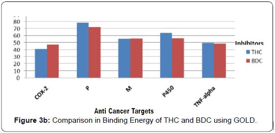 proteomics-bioinformatics-binding-energy