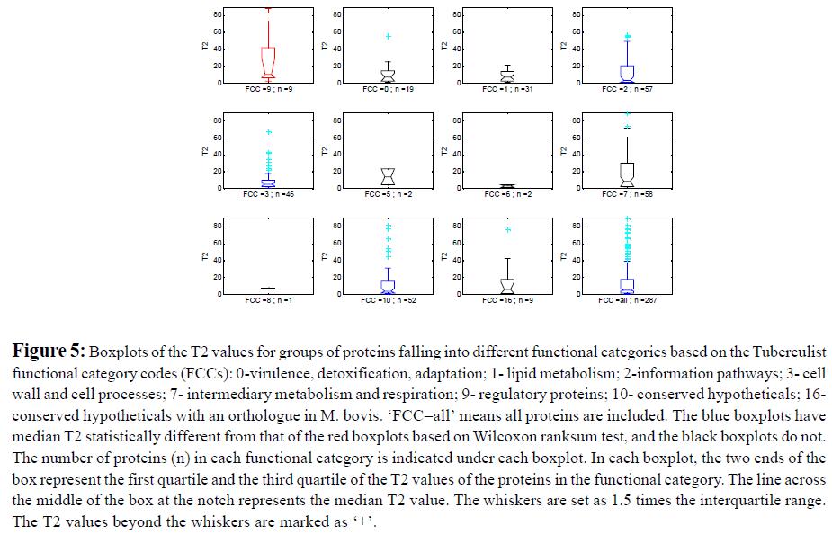 proteomics-bioinformatics-boxplots-values-proteins