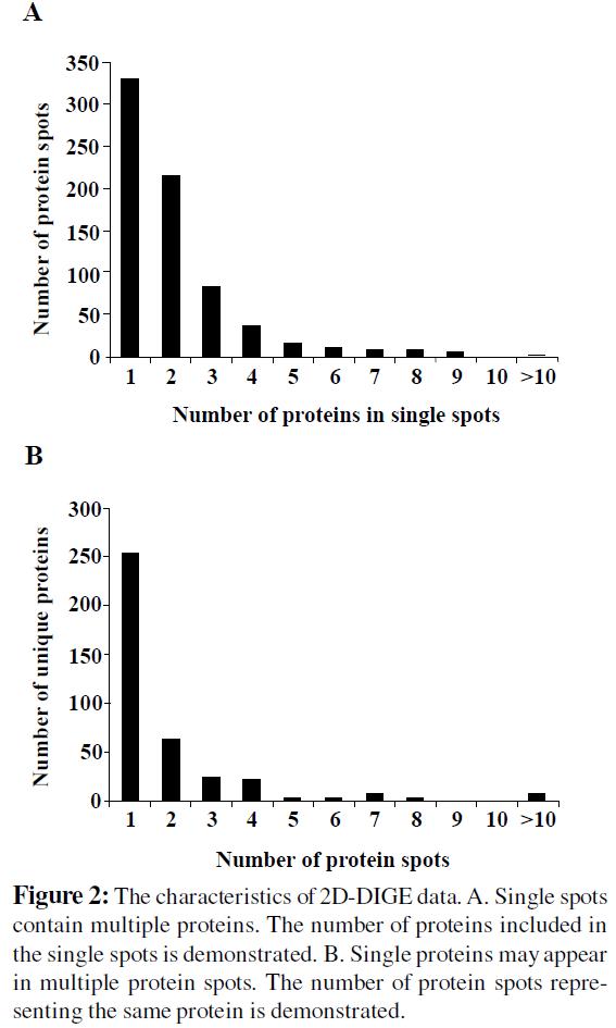 proteomics-bioinformatics-characteristics-data