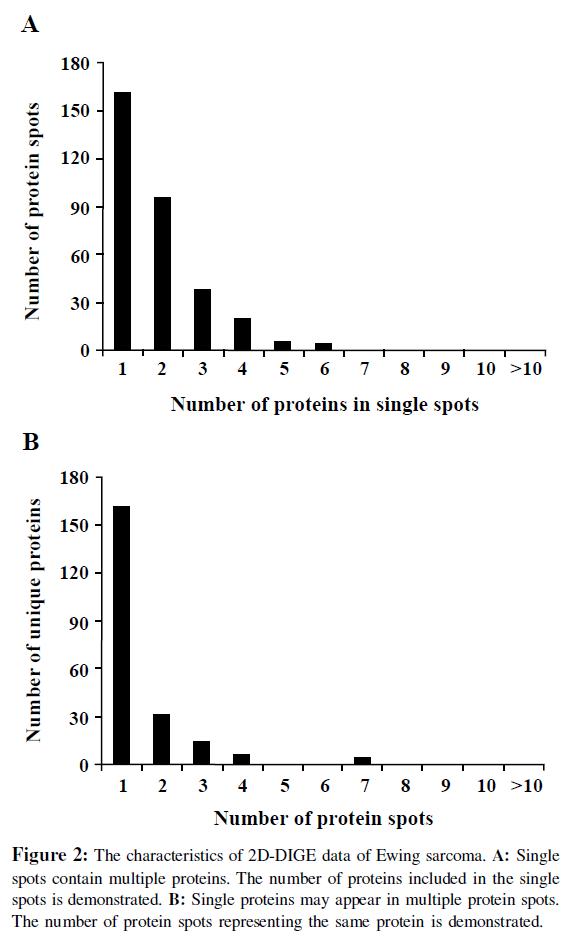 proteomics-bioinformatics-characteristics-sarcoma