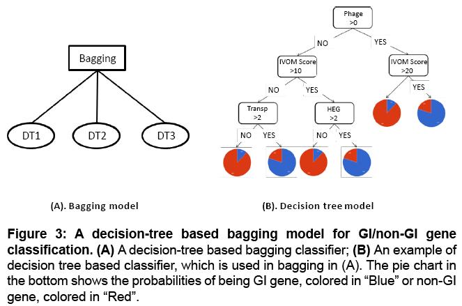 proteomics-bioinformatics-classification