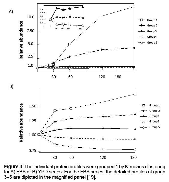proteomics-bioinformatics-clustering
