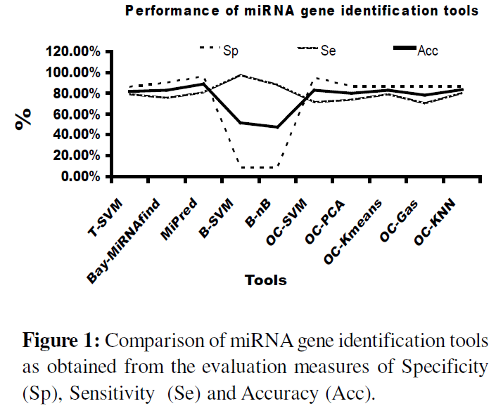 proteomics-bioinformatics-comparison-mirna