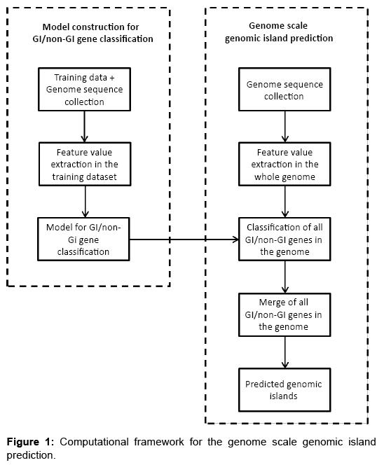 proteomics-bioinformatics-computational