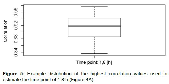 proteomics-bioinformatics-correlation-values-estimate