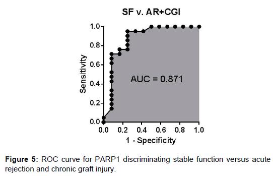 proteomics-bioinformatics-discriminating-acute-chronic