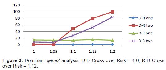 proteomics-bioinformatics-dominant-analysis-crossover
