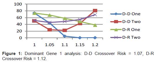 proteomics-bioinformatics-dominant-gene-crossover