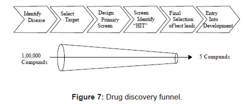proteomics-bioinformatics-drug-discovery-funnel
