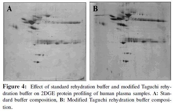 proteomics-bioinformatics-effect-rehydration