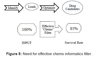 proteomics-bioinformatics-effective-chemo-informatics