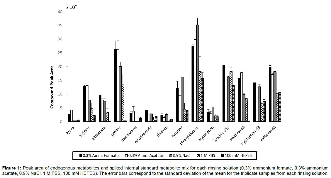 proteomics-bioinformatics-endogenous-metabolites-spiked