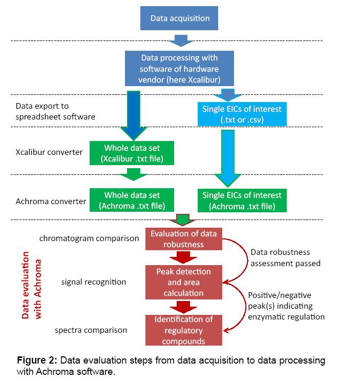 proteomics-bioinformatics-evaluation