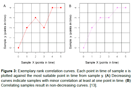 proteomics-bioinformatics-exemplary-plotted-correlation