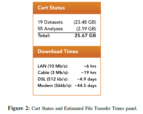 proteomics-bioinformatics-file-transfer-times