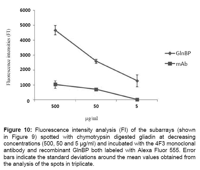 proteomics-bioinformatics-fluorescence