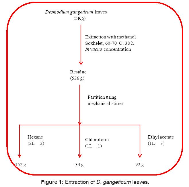 proteomics-bioinformatics-gangeticum
