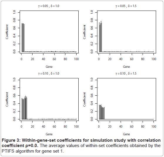 proteomics-bioinformatics-gene-coefficients-algorithm