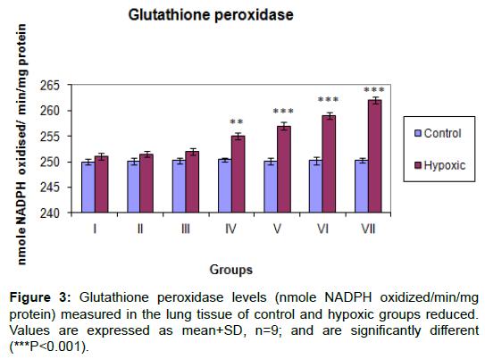proteomics-bioinformatics-glutathione-peroxidase-oxidized