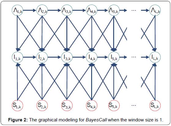 proteomics-bioinformatics-graphical-modeling-window