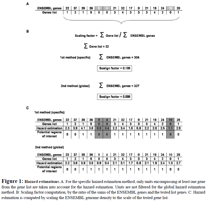 proteomics-bioinformatics-hazard-estimations