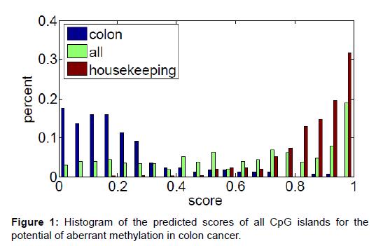 proteomics-bioinformatics-histogram-aberrant-methylation