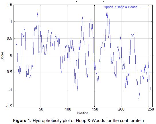 proteomics-bioinformatics-hydrophobicity-coat-protein