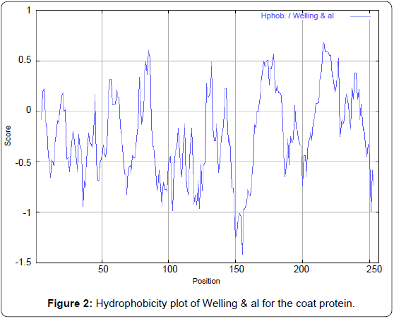 proteomics-bioinformatics-hydrophobicity-welling-protein