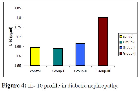 proteomics-bioinformatics-il-10-profile-diabetic