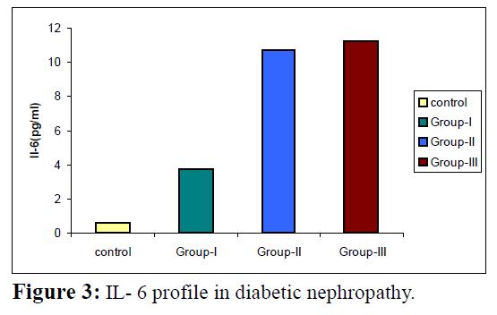 proteomics-bioinformatics-il-6-profile-diabetic