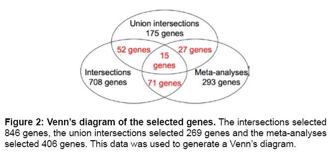 Enhanced meta analysis highlights genes involved in metastasis from proteomics bioinformatics intersections figure 2 venns diagram ccuart Choice Image