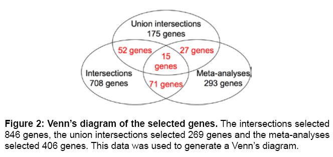 Venn diagram generator bioinformatics edgrafik venn diagram generator bioinformatics enhanced meta analysis highlights genes involved in metastasis from rh ccuart Choice Image