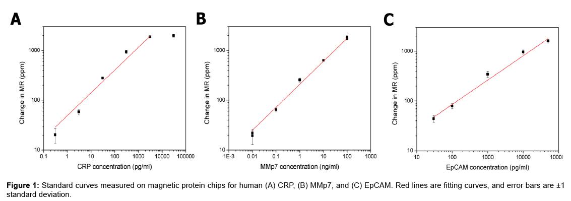 proteomics-bioinformatics-magnetic