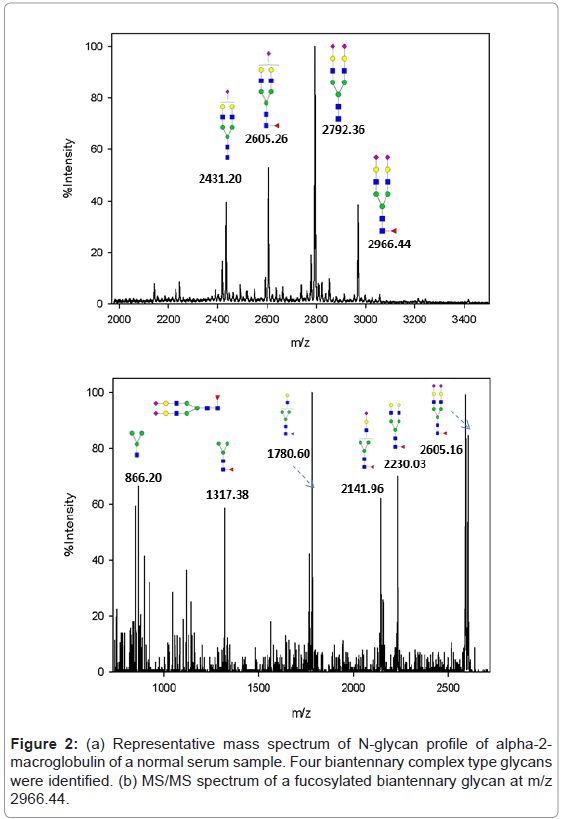 proteomics-bioinformatics-mass-spectrum-macroglobulin