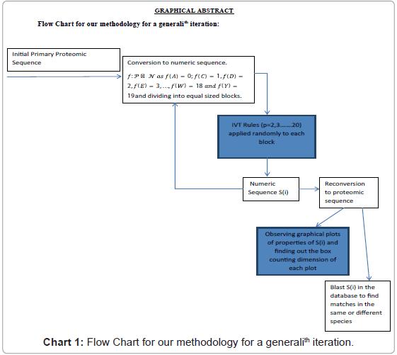 proteomics-bioinformatics-methodology-iteration