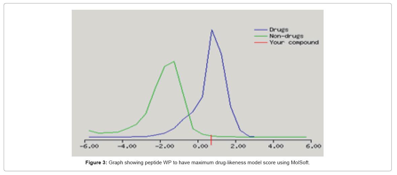 proteomics-bioinformatics-model-score