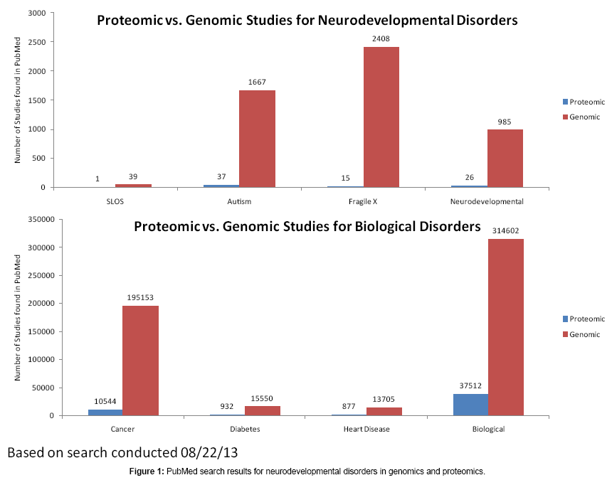 proteomics-bioinformatics-neurodevelopmental