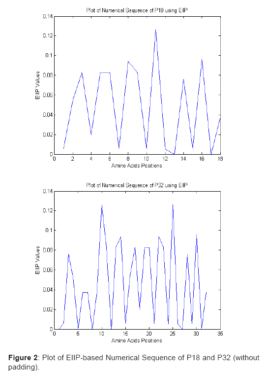 proteomics-bioinformatics-numerical