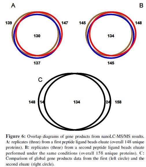 proteomics-bioinformatics-overlap-diagrams