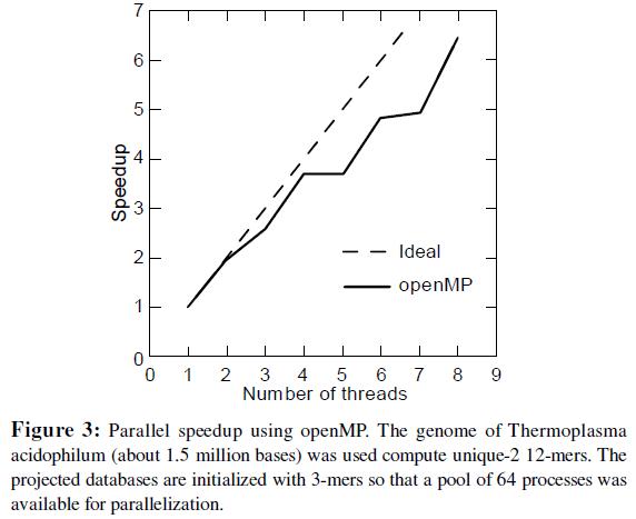 proteomics-bioinformatics-parallel-genome-thermoplasma