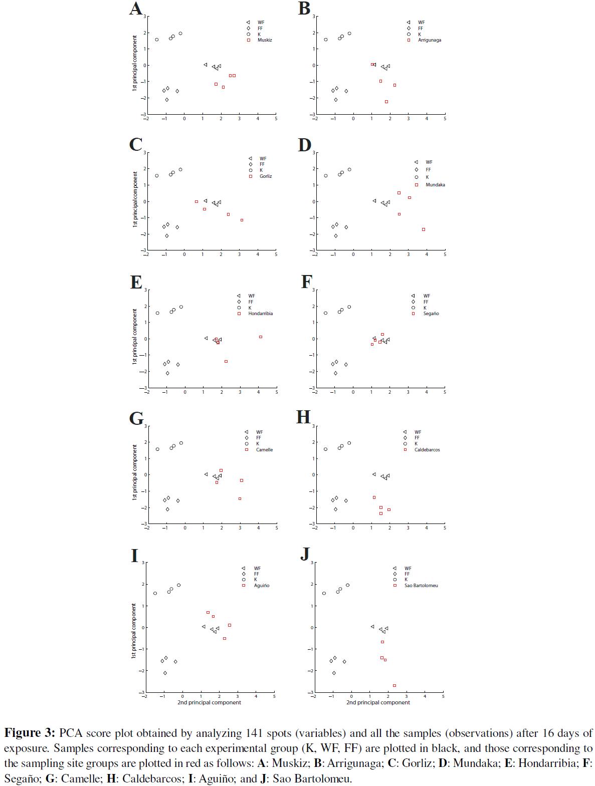 proteomics-bioinformatics-pca-score-all-samples