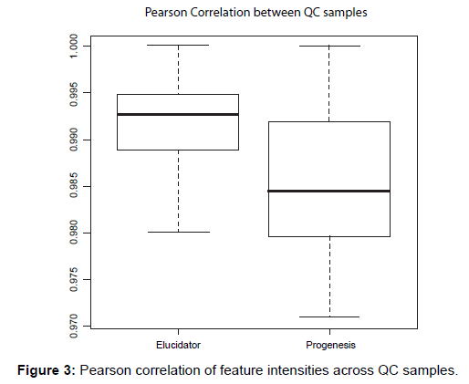 proteomics-bioinformatics-pearson-correlation-intensities
