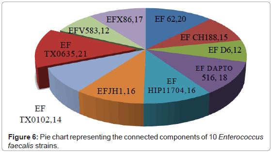 proteomics-bioinformatics-pie-chart-components