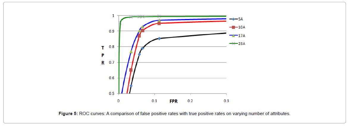 proteomics-bioinformatics-positive-rates
