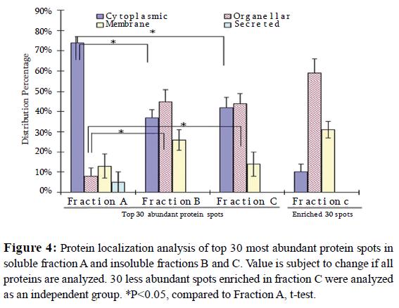 proteomics-bioinformatics-potein-abundant-fractions