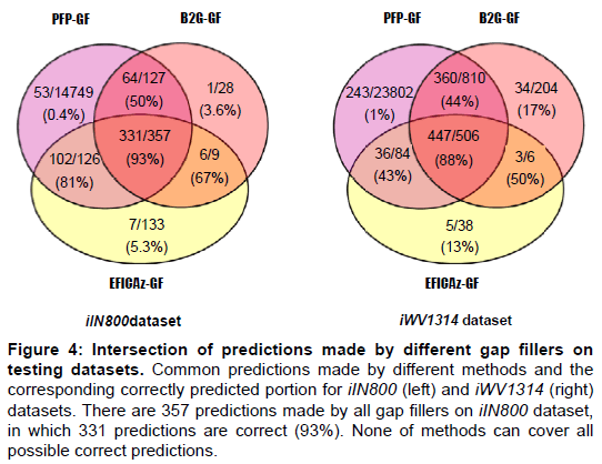 proteomics-bioinformatics-predictions-gap-datasets